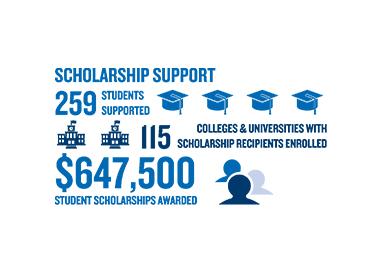415000 Dollars in Scholarships