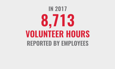 In2017 8713 volunteerhours reported by employees