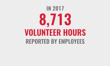 In2017 8713 volunteerhours reported by employees