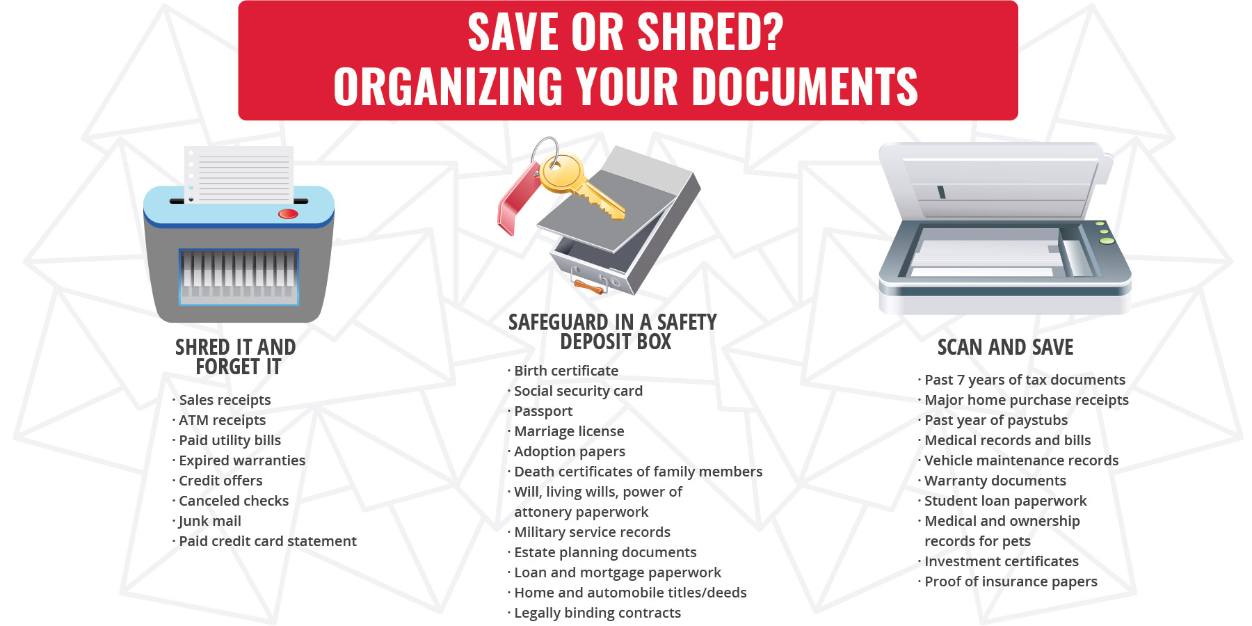 Personal document organizing