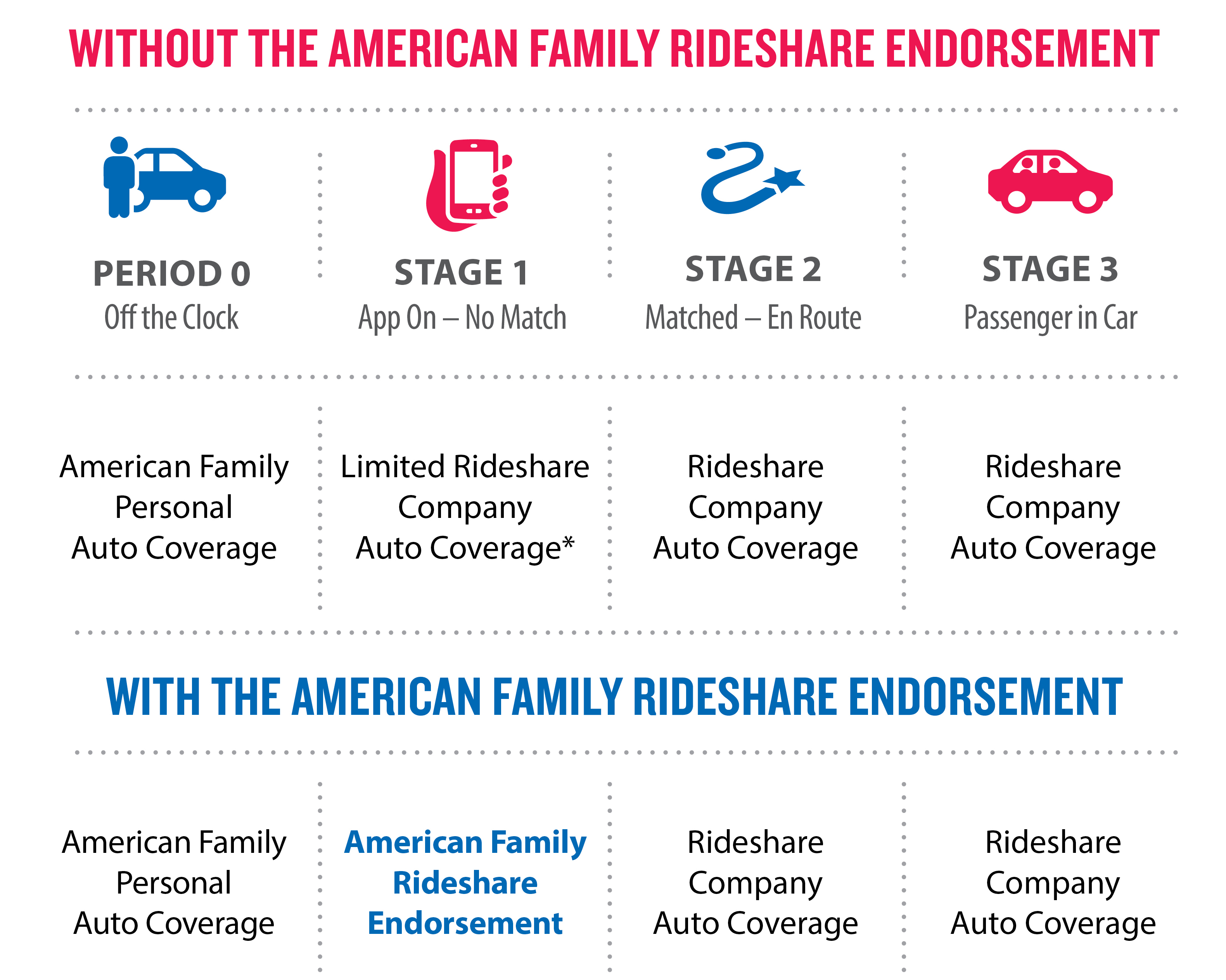 American Family Rideshare Endorsement