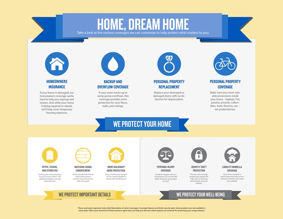 Home Insurance Coverage | American Family Insurance