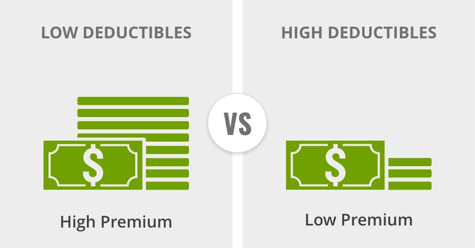 Low vs high deductibles