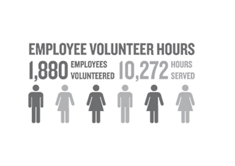 volunteer_hoursUpdatednumbers_2019
