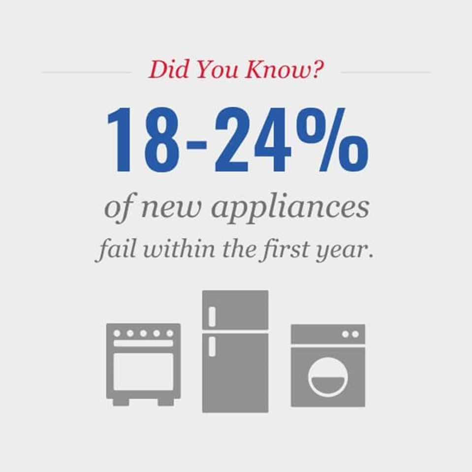 Appliance failures in percentage