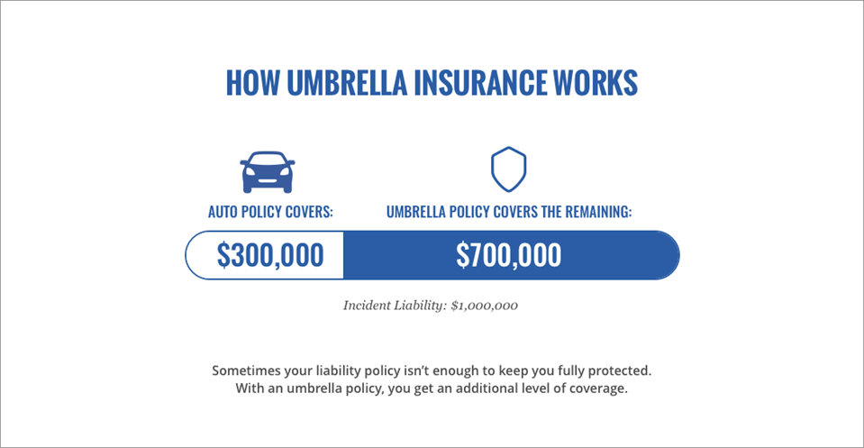 Umbrella Insurance Illustarion